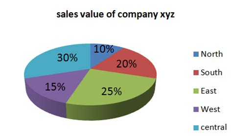 3 Describe Image Pie Chart -Sample Answer - PTE Speaking